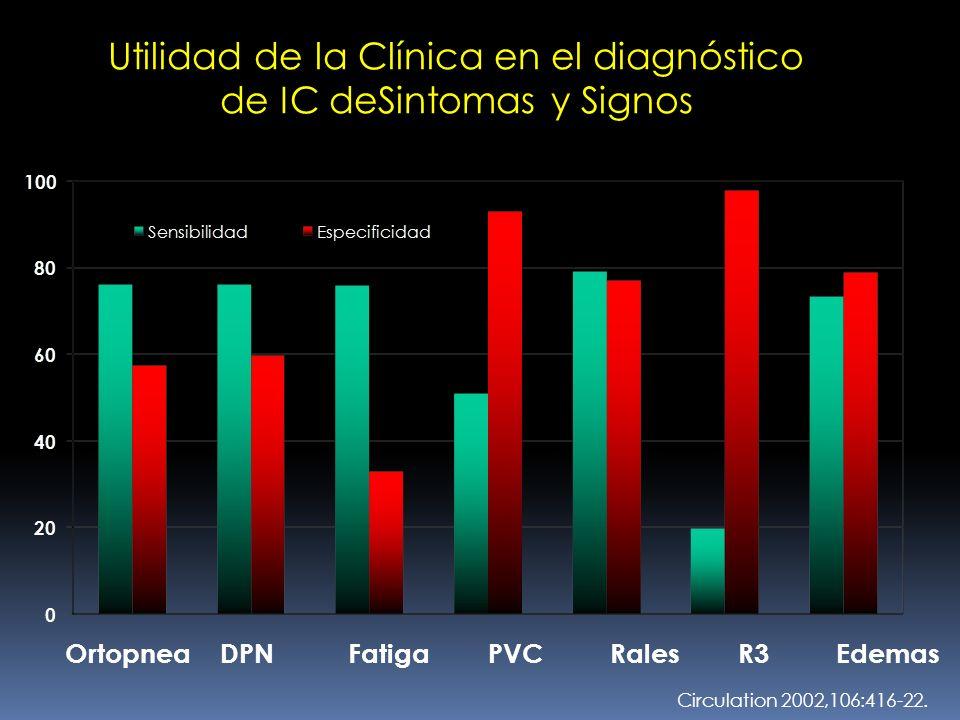 Utilidad de la Clínica en el diagnóstico de IC deSintomas y Signos