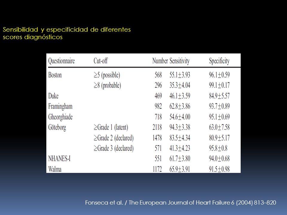 Sensibilidad y especificidad de diferentes scores diagnósticos