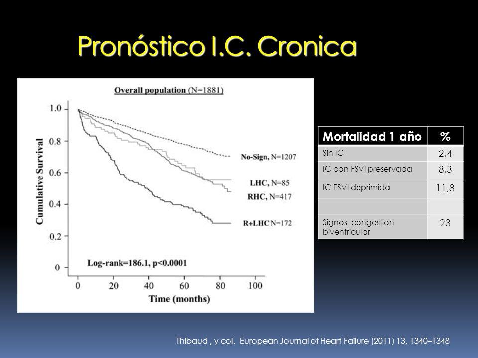 Pronóstico I.C. Cronica Mortalidad 1 año % 2,4 8,3 11,8 23 Sin IC
