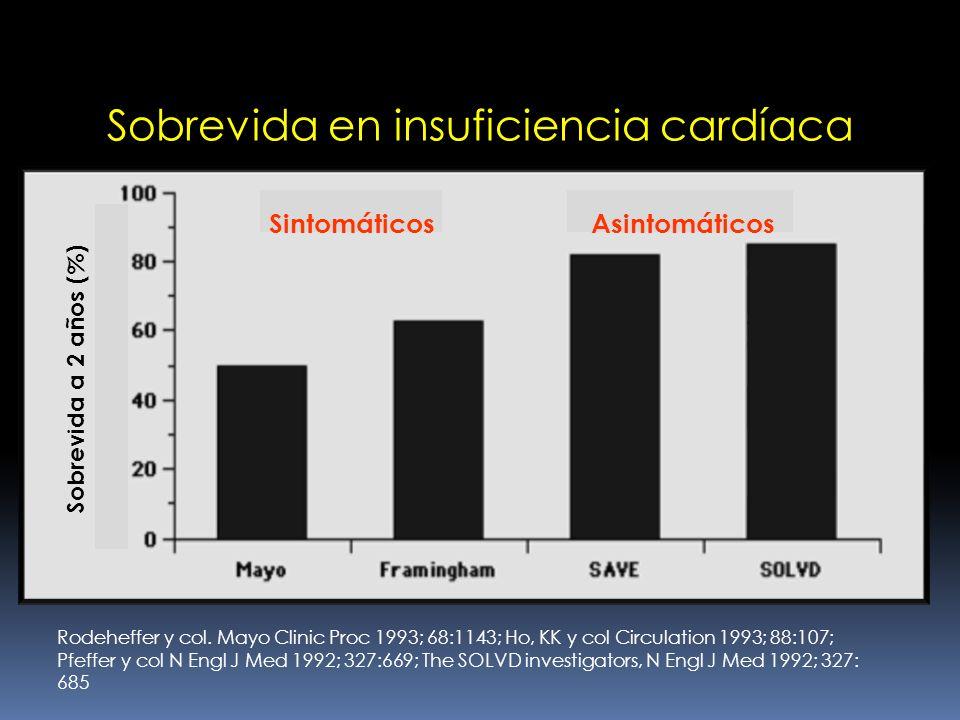 Sobrevida en insuficiencia cardíaca