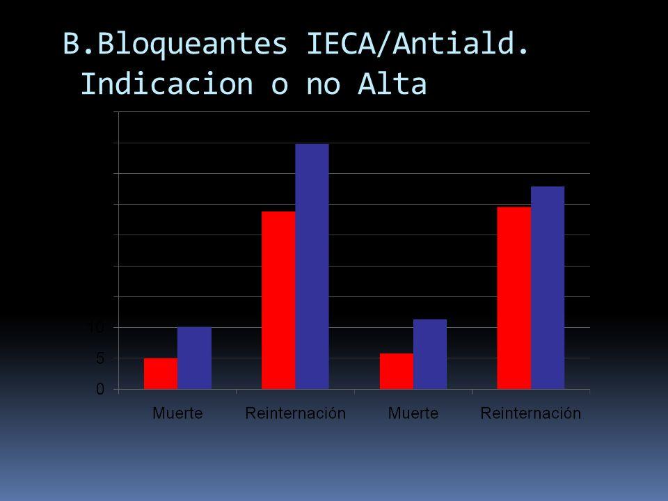 B.Bloqueantes IECA/Antiald. Indicacion o no Alta