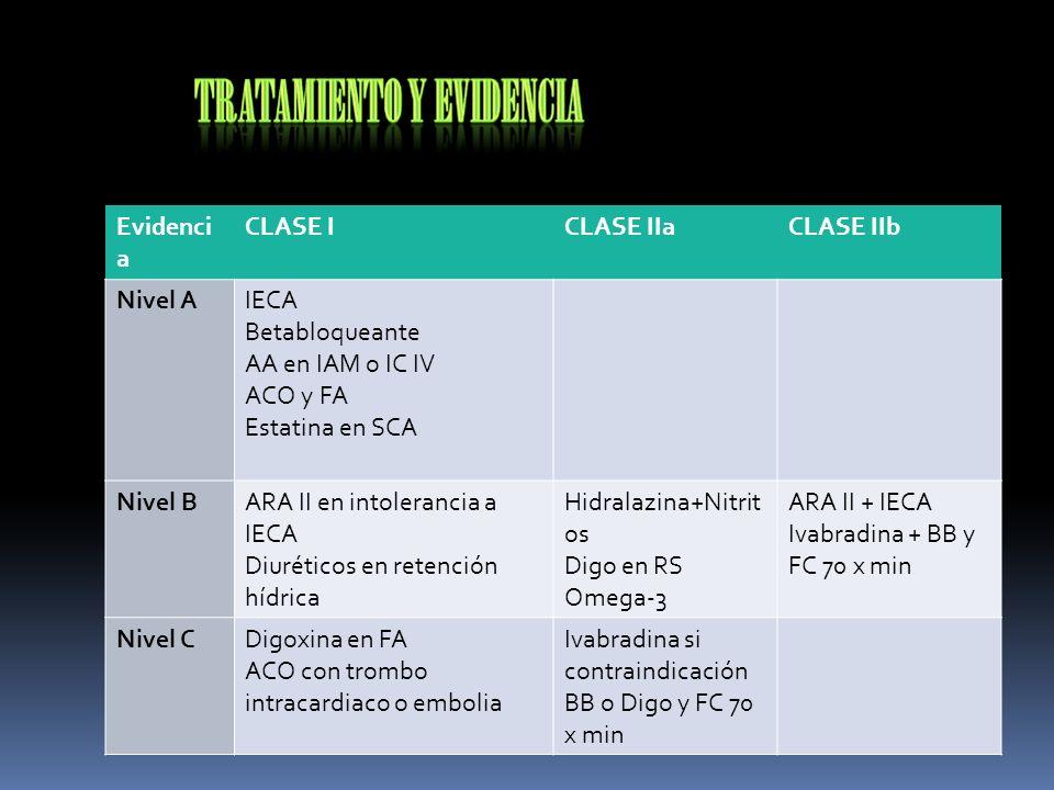 Evidencia CLASE I. CLASE IIa. CLASE IIb. Nivel A. IECA. Betabloqueante. AA en IAM o IC IV. ACO y FA.