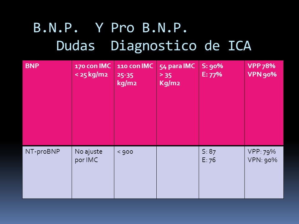 B.N.P. Y Pro B.N.P. Dudas Diagnostico de ICA