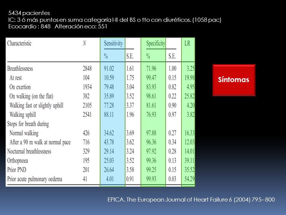 5434 pacientes IC: 3 ó más puntos en suma categoría I-II del BS o tto con diuréticos. (1058 pac) Ecocardio : 848 Alteración eco: 551.