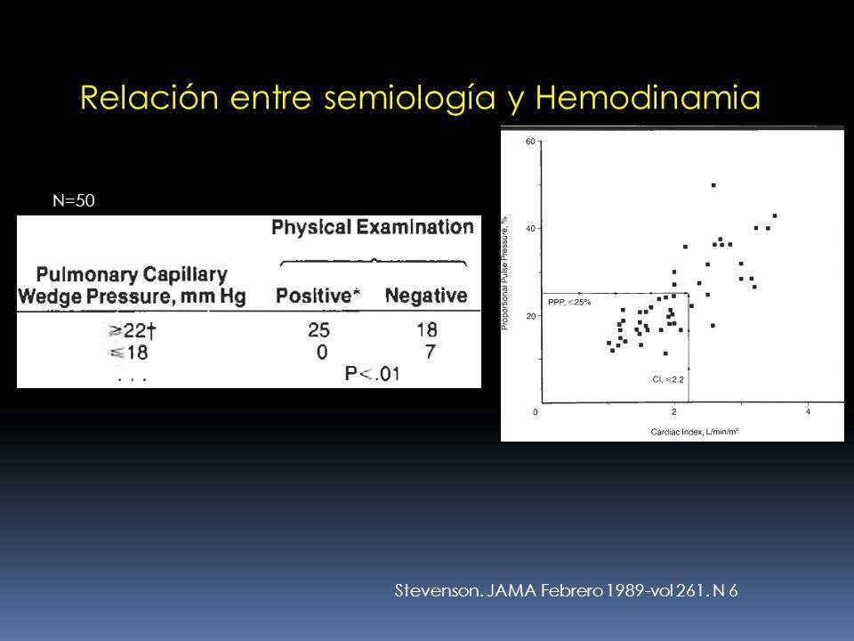 Relación entre semiología y Hemodinamia