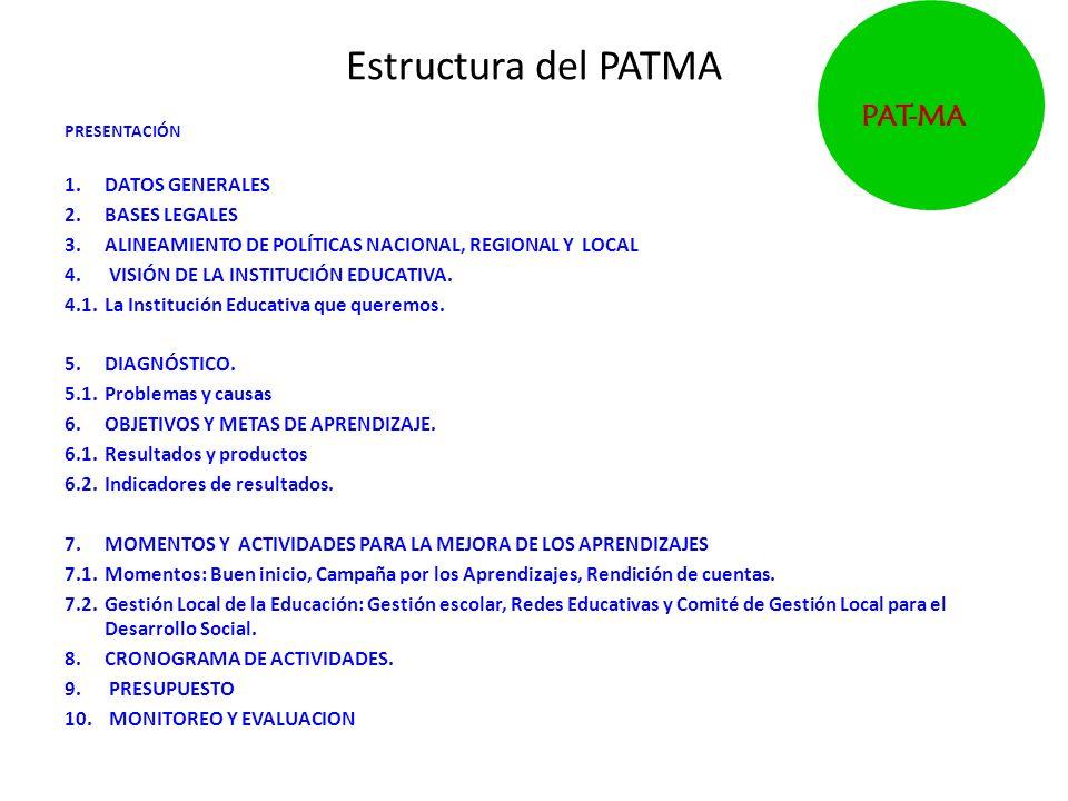 Estructura del PATMA PAT-MA DATOS GENERALES BASES LEGALES