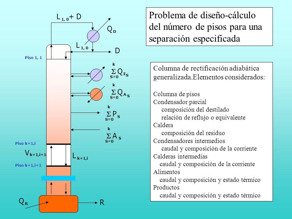 Problema de diseño-cálculo del número de pisos para una separación especificada
