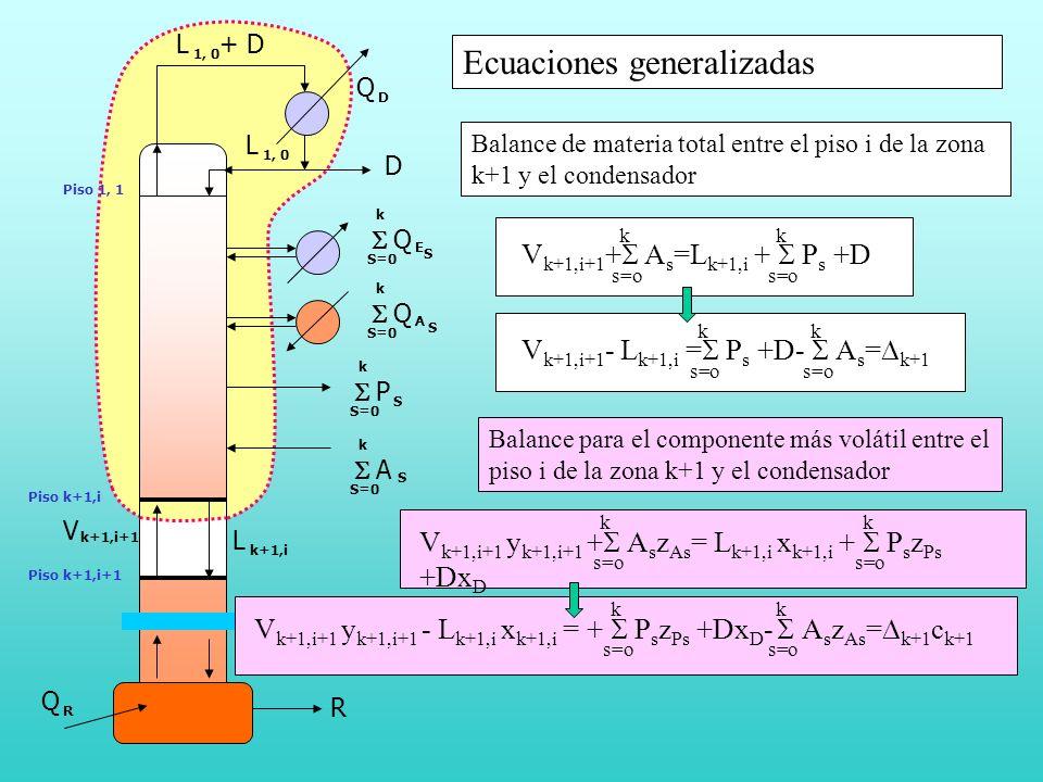 Ecuaciones generalizadas