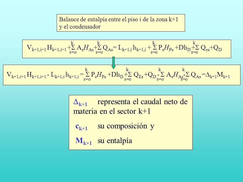 Dk+1 representa el caudal neto de materia en el sector k+1