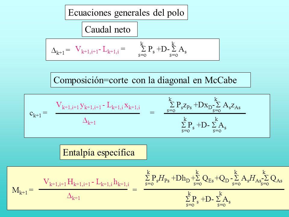 Ecuaciones generales del polo