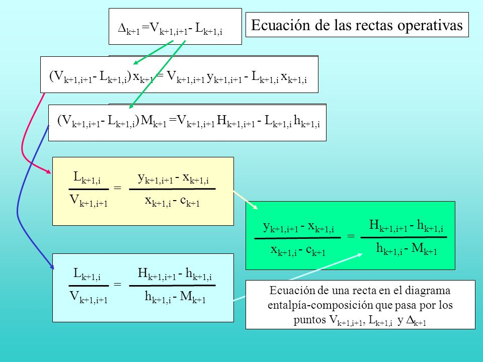 Ecuación de las rectas operativas