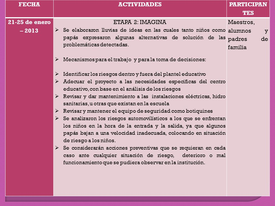 FECHA ACTIVIDADES PARTICIPANTES 21-25 de enero – 2013