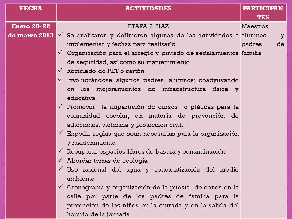 FECHA ACTIVIDADES. PARTICIPANTES. Enero 28- 22 de marzo 2013. ETAPA 3 :HAZ.