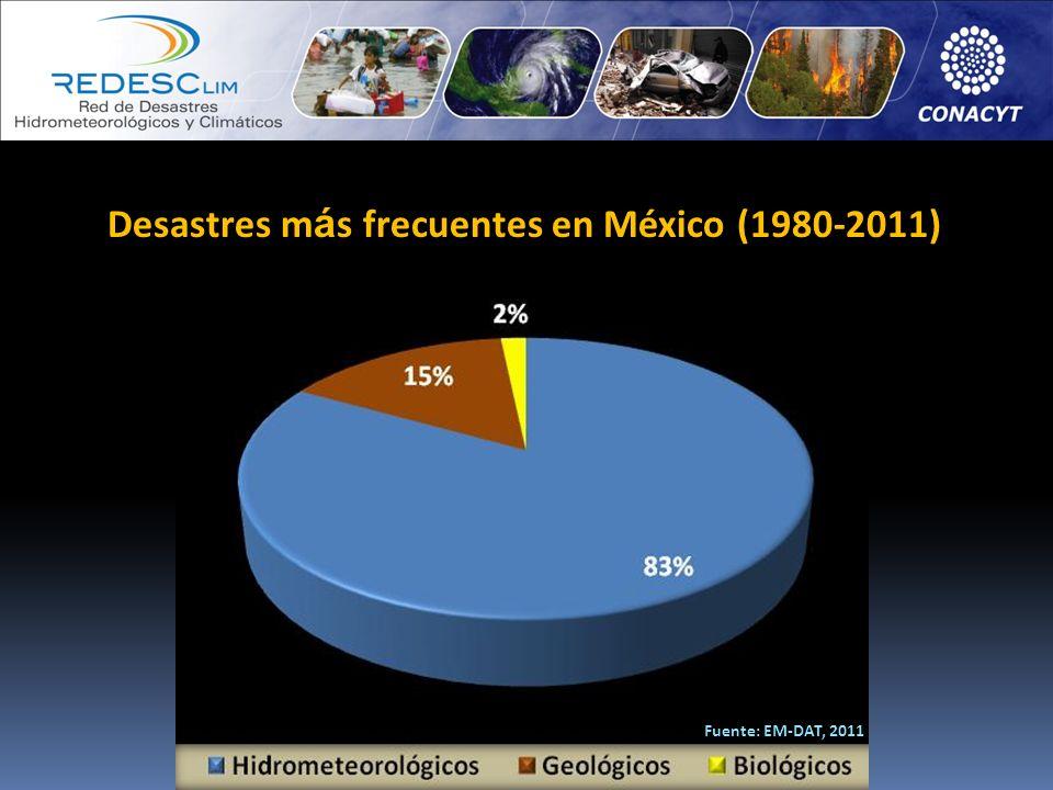 Desastres más frecuentes en México (1980-2011)