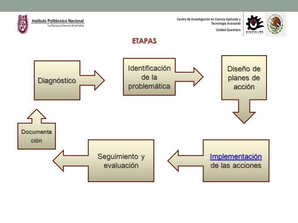 Diseño de planes de acción Identificación de la problemática