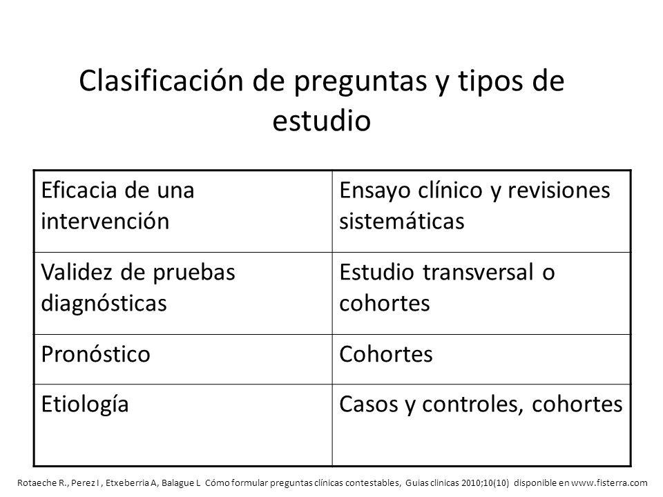 Clasificación de preguntas y tipos de estudio