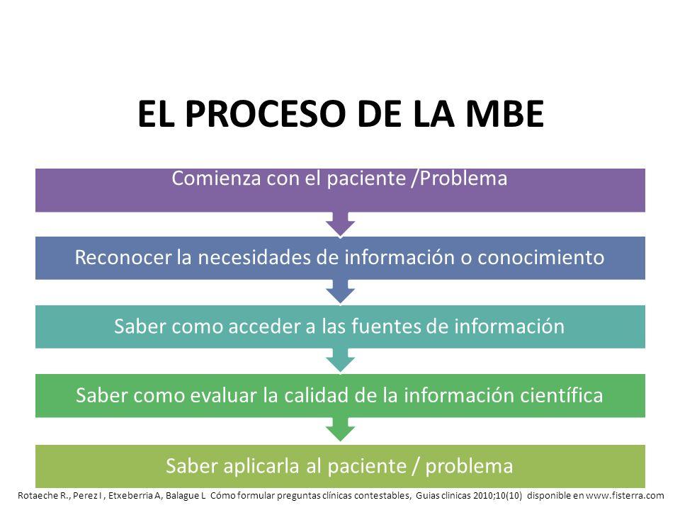 EL PROCESO DE LA MBE Comienza con el paciente /Problema. Reconocer la necesidades de información o conocimiento.