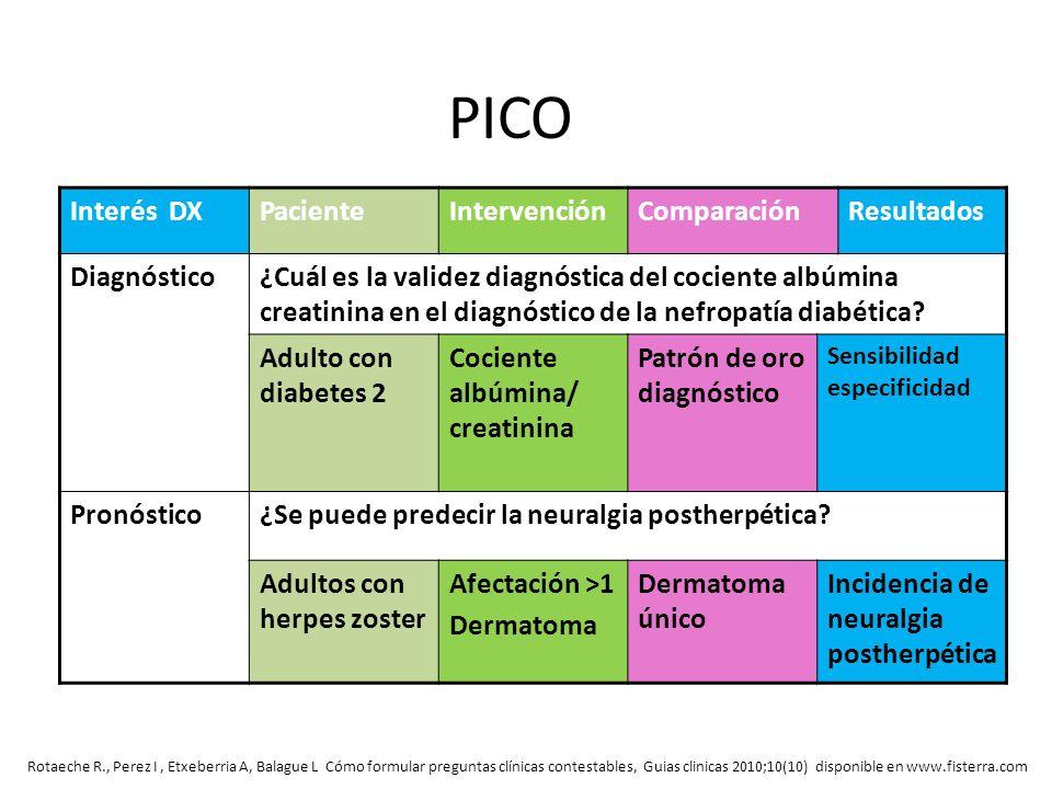 PICO Interés DX Paciente Intervención Comparación Resultados