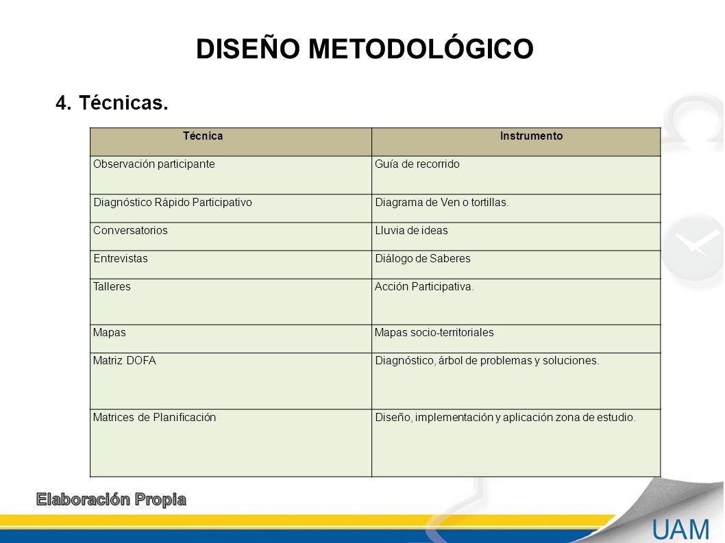 DISEÑO METODOLÓGICO 4. Técnicas. Elaboración Propia Técnica