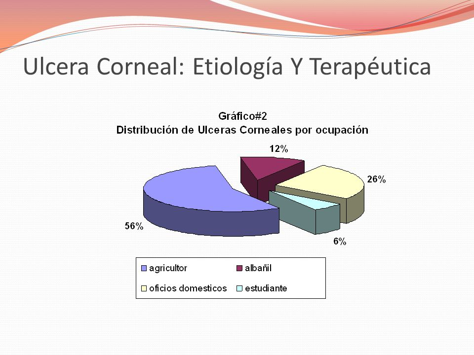 Ulcera Corneal: Etiología Y Terapéutica