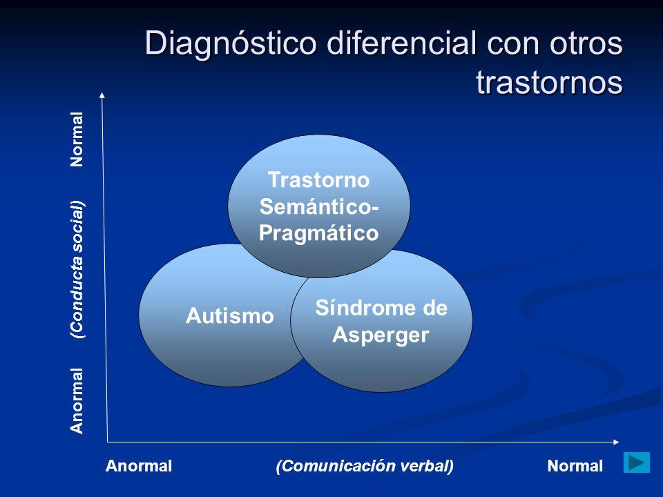 Diagnóstico diferencial con otros trastornos