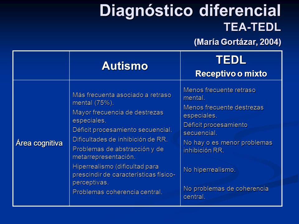 Diagnóstico diferencial TEA-TEDL (María Gortázar, 2004)