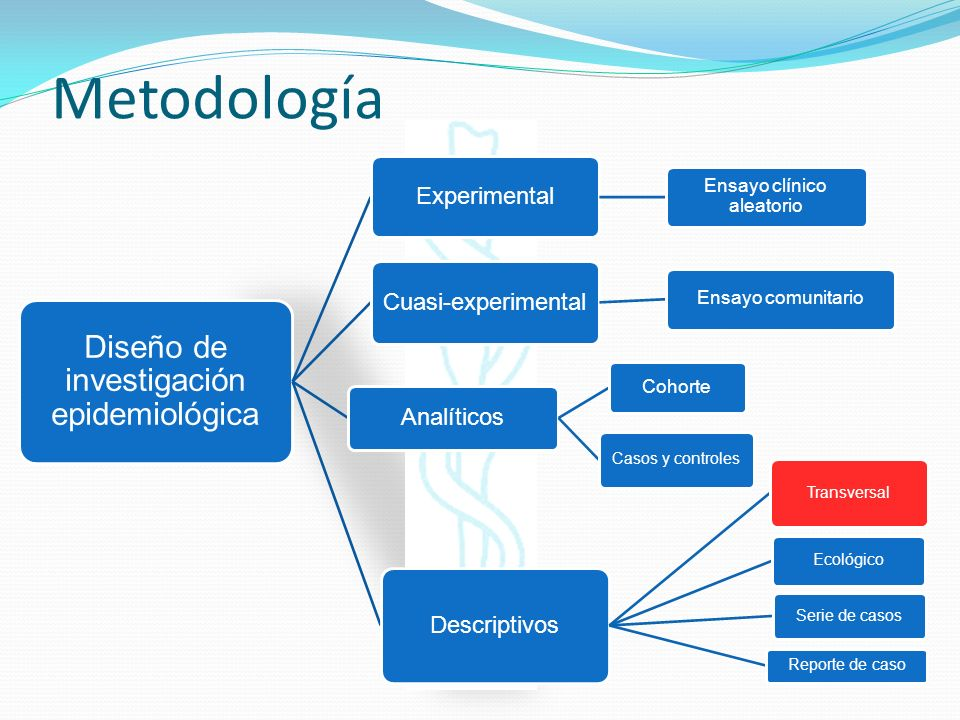 Metodología Diseño de investigación epidemiológica Experimental