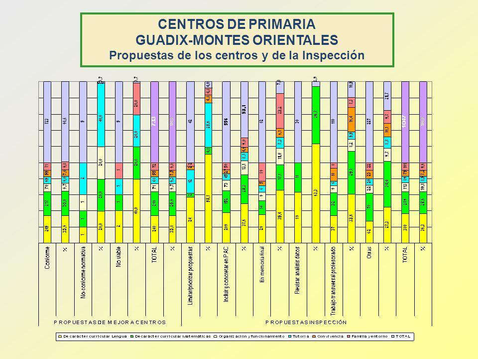 GUADIX-MONTES ORIENTALES Propuestas de los centros y de la Inspección