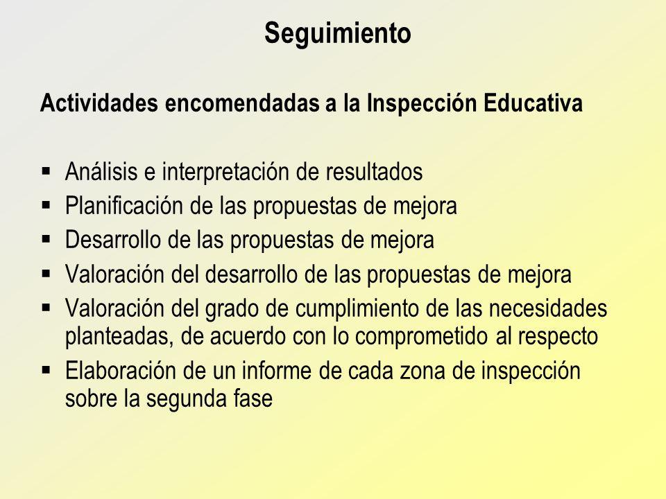 Seguimiento Actividades encomendadas a la Inspección Educativa
