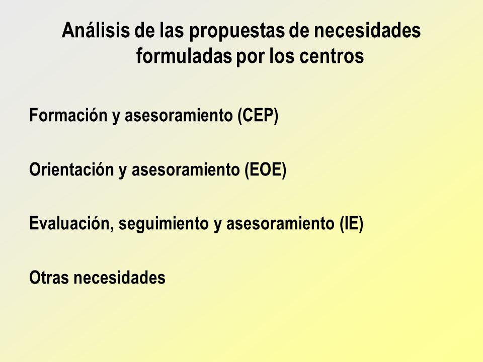Análisis de las propuestas de necesidades formuladas por los centros