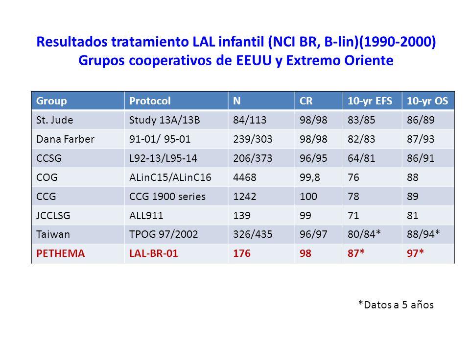 Resultados tratamiento LAL infantil (NCI BR, B-lin)(1990-2000) Grupos cooperativos de EEUU y Extremo Oriente
