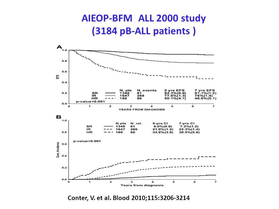AIEOP-BFM ALL 2000 study (3184 pB-ALL patients )
