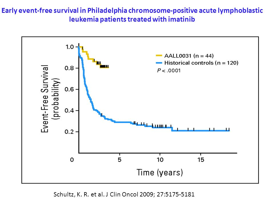 Early event-free survival in Philadelphia chromosome-positive acute lymphoblastic leukemia patients treated with imatinib
