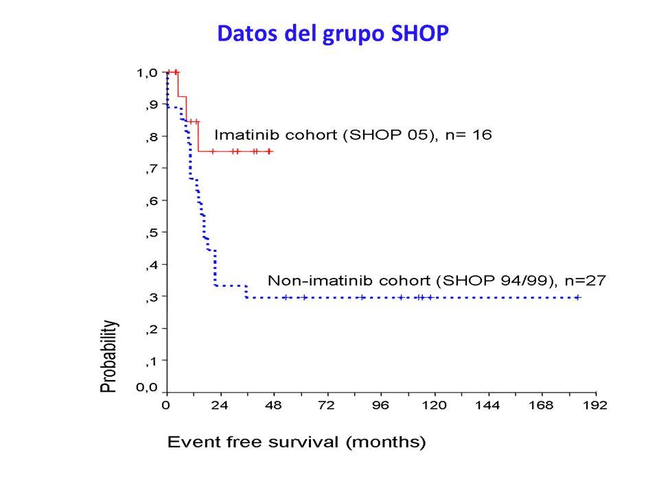 Datos del grupo SHOP