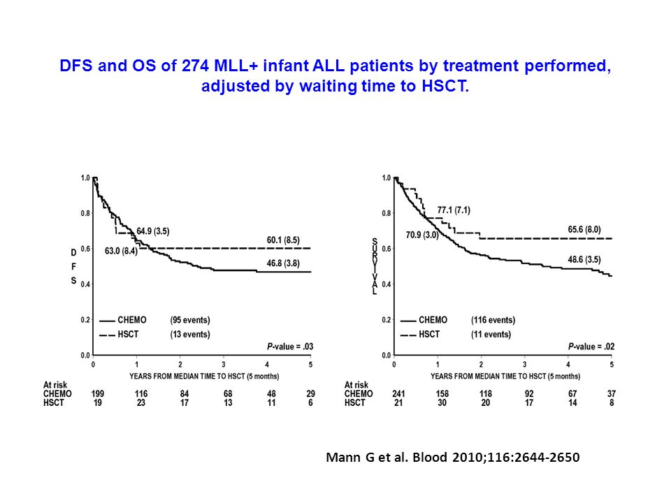 DFS and OS of 274 MLL+ infant ALL patients by treatment performed, adjusted by waiting time to HSCT.