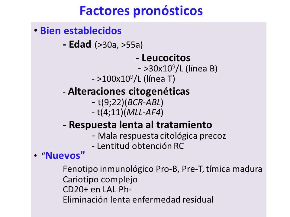 Factores pronósticos Bien establecidos - Edad (>30a, >55a)