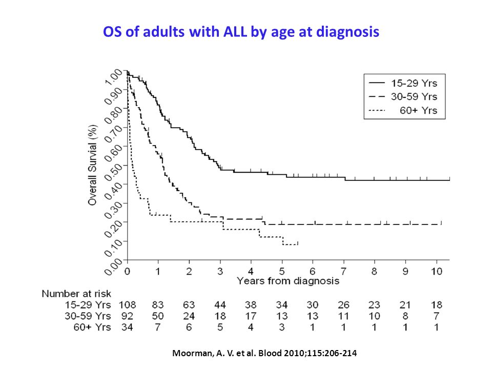 OS of adults with ALL by age at diagnosis