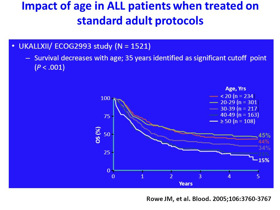 Impact of age in ALL patients when treated on standard adult protocols