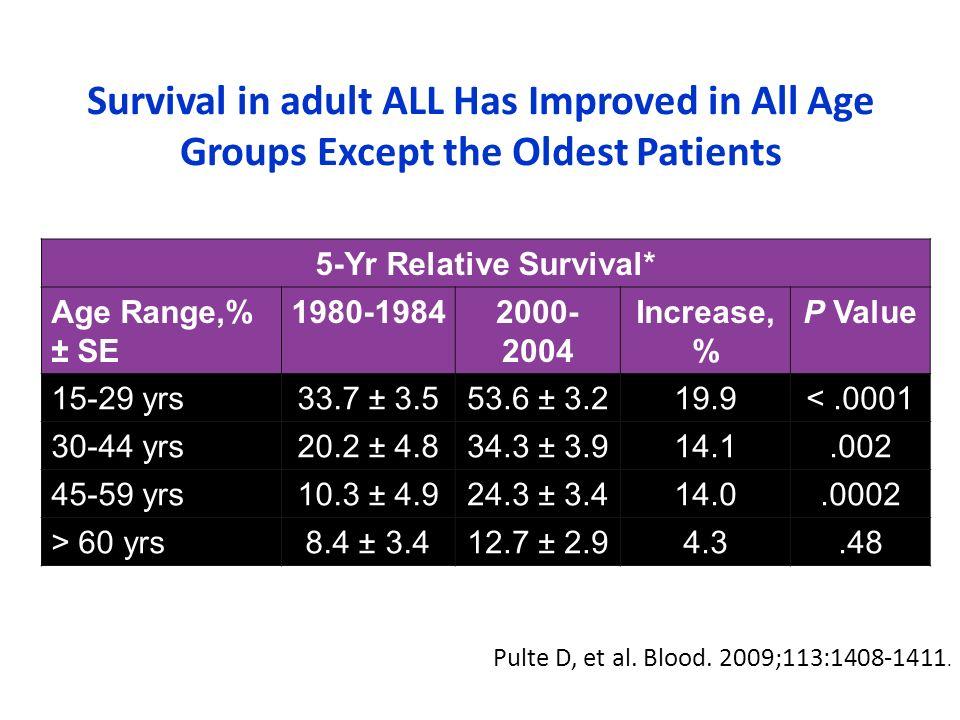 5-Yr Relative Survival*