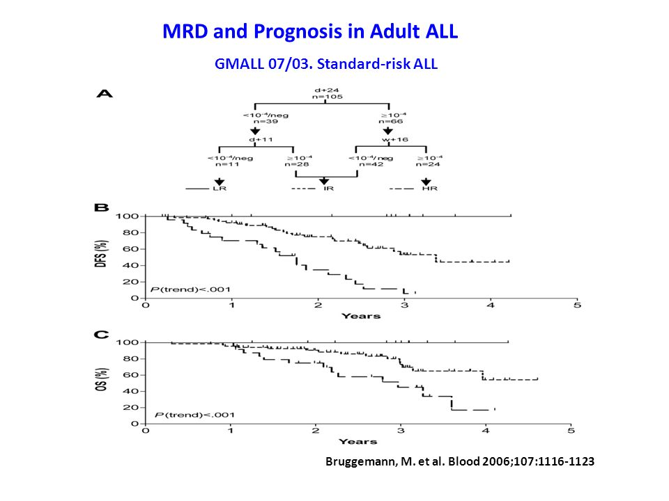 MRD and Prognosis in Adult ALL