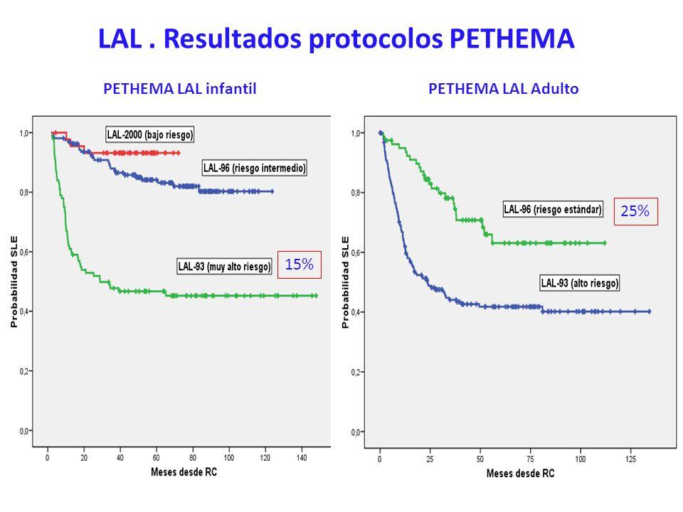 LAL . Resultados protocolos PETHEMA