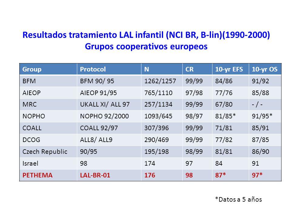 Resultados tratamiento LAL infantil (NCI BR, B-lin)(1990-2000) Grupos cooperativos europeos