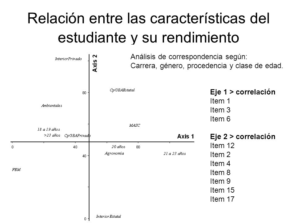 Relación entre las características del estudiante y su rendimiento