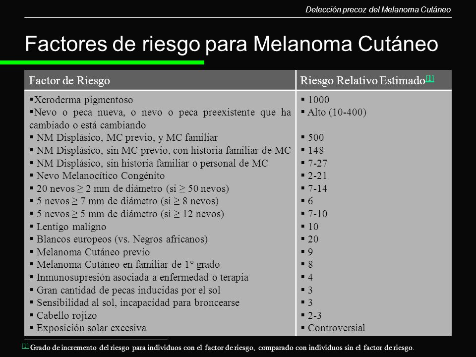 Factores de riesgo para Melanoma Cutáneo