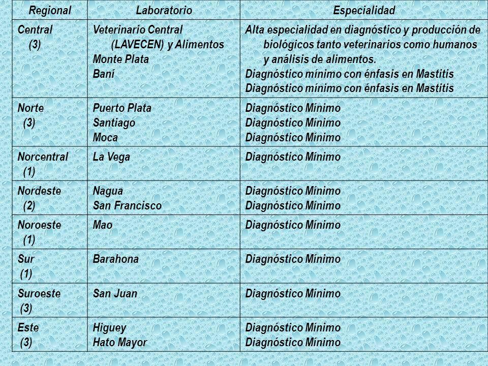 Regional Laboratorio. Especialidad. Central. (3) Veterinario Central (LAVECEN) y Alimentos. Monte Plata.