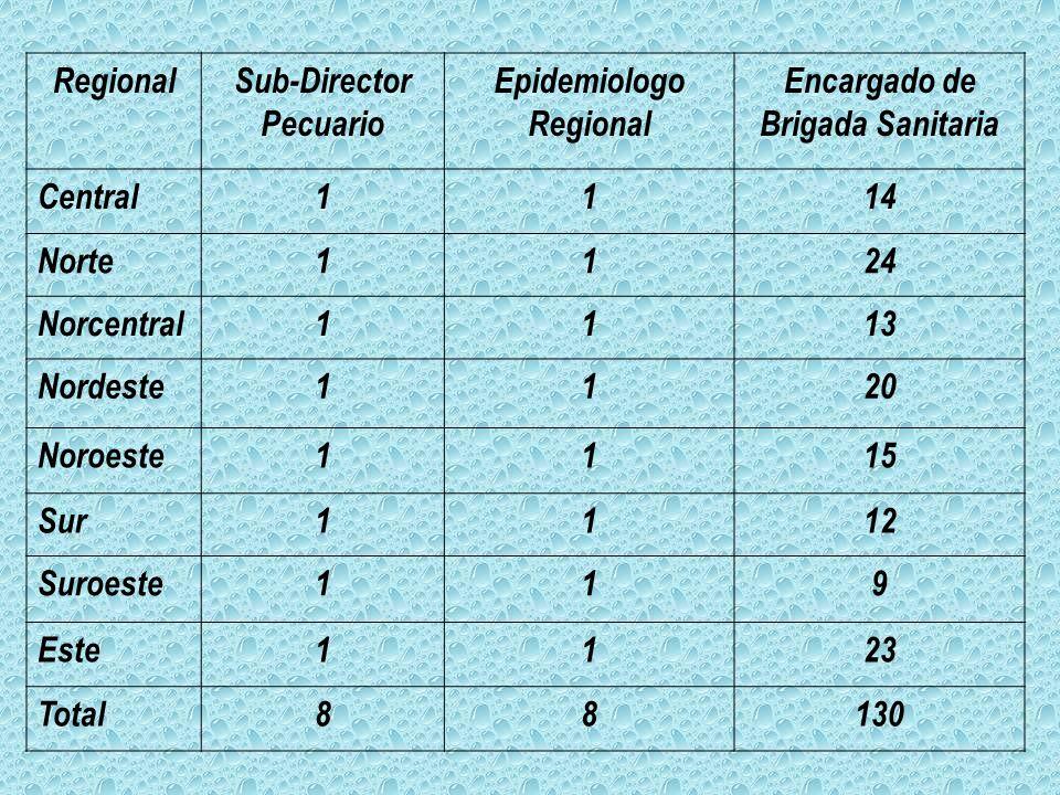 Regional Sub-Director. Pecuario. Epidemiologo. Encargado de. Brigada Sanitaria. Central. 1. 14.