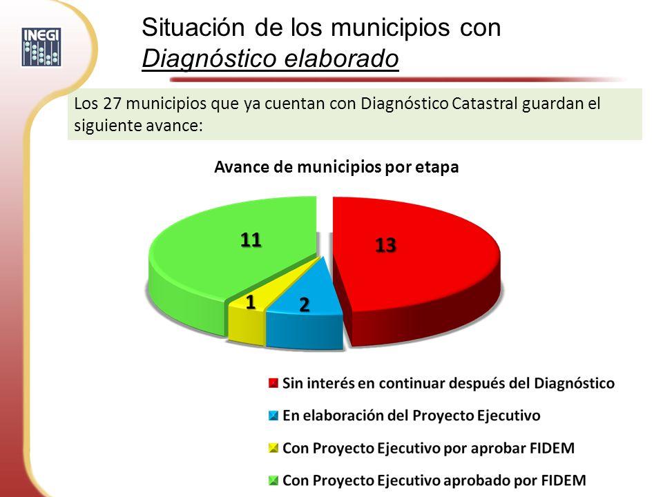Situación de los municipios con Diagnóstico elaborado