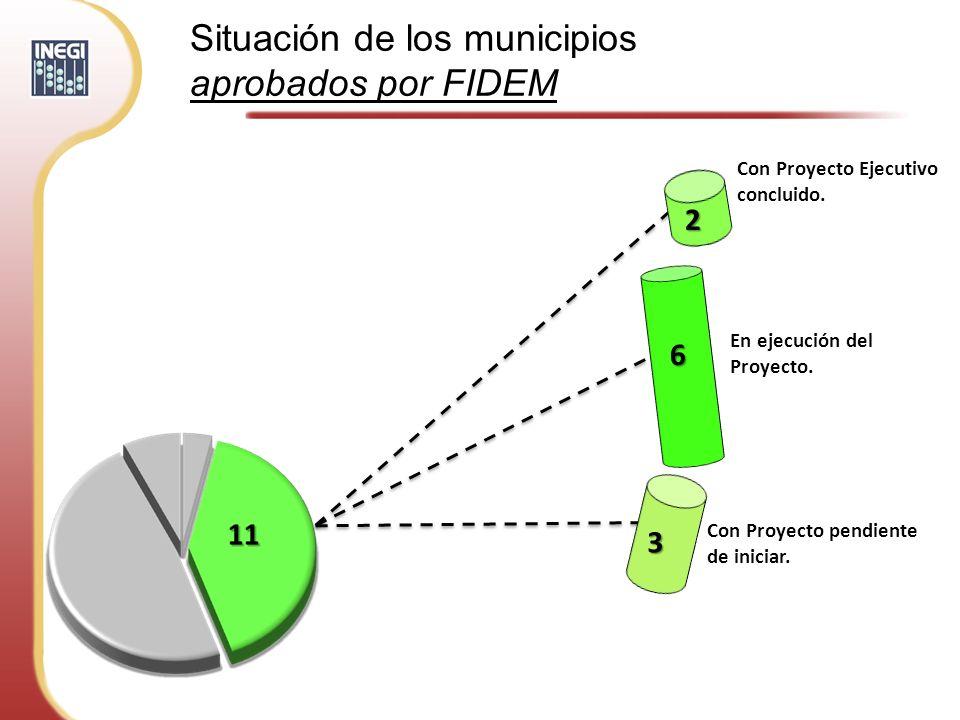Situación de los municipios aprobados por FIDEM