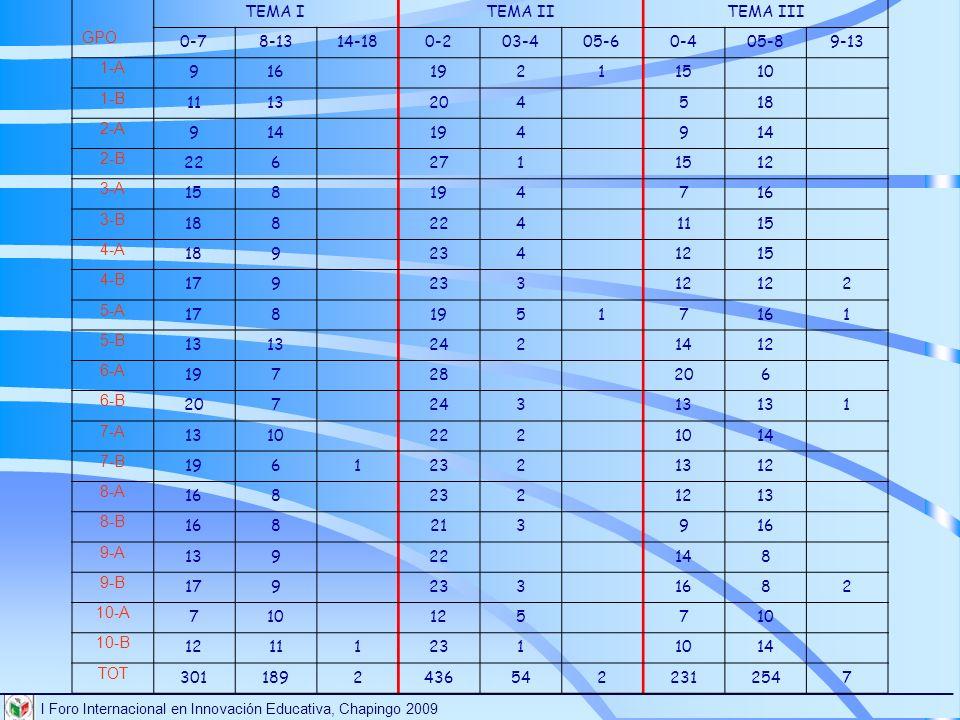 TEMA I. TEMA II. TEMA III. GPO. 0-7. 8-13. 14-18. 0-2. 03-4. 05-6. 0-4. 05-8. 9-13. 1-A.