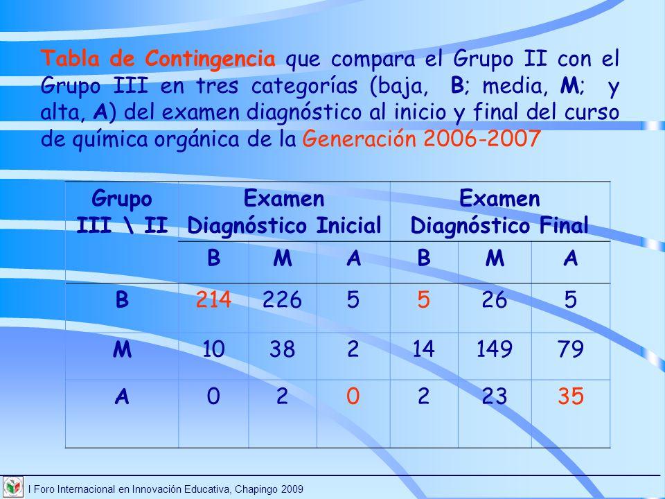 Examen Diagnóstico Inicial Examen Diagnóstico Final